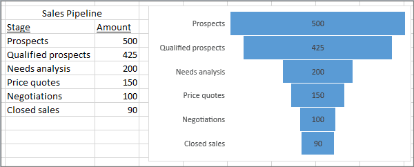 excel 2016 funnel charts