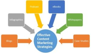 Create Content Marketing Strategy