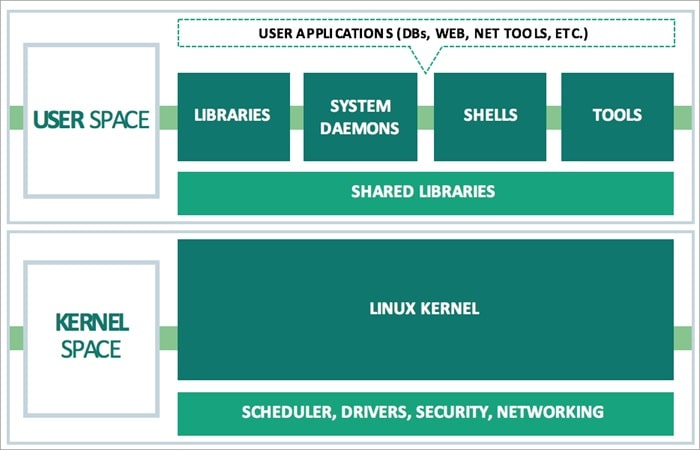 Linux based OS Architecture