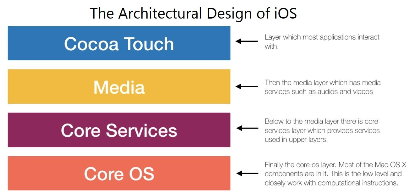 The Architectural Design of iOS